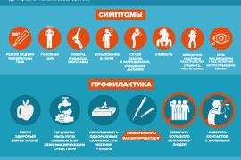Инфографические материалы министерства здравоохранения РФ